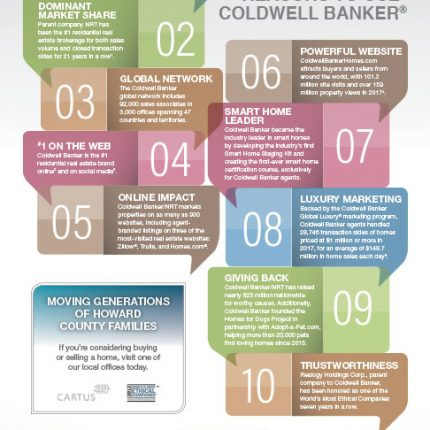 Coldwell Banker ad